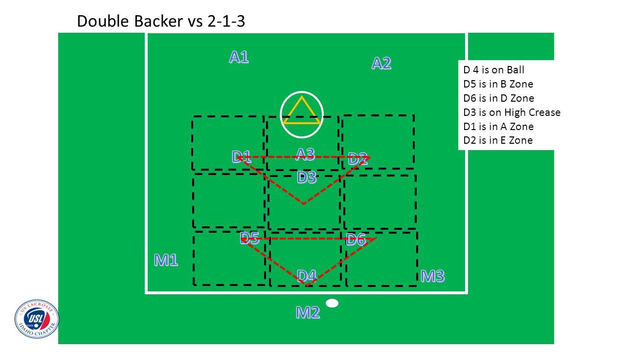 D 4 is on Ball D5 is in B Zone D6 is in D Zone D3 is on High Crease D1 is in A Zone D2 is in E Zone