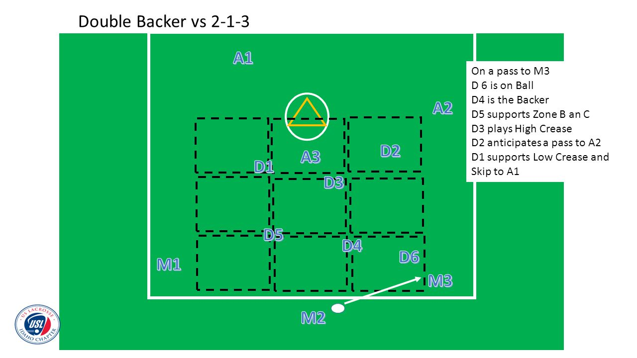 Double Backer vs 2-1-3 On a pass to M3 D 6 is on Ball D4 is the Backer D5 supports Zone B an C D3 plays High Crease D2 anticipates a pass to A2 D1 sup