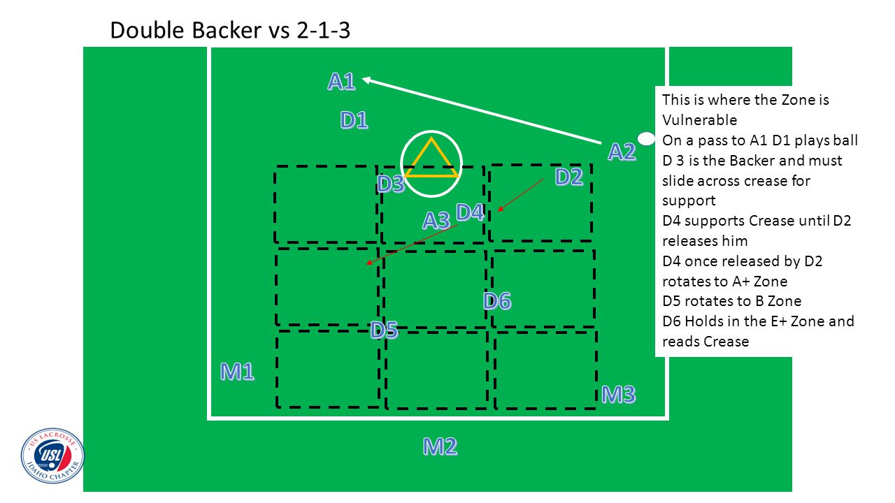 Double Backer vs 2-1-3 This is where the Zone is Vulnerable On a pass to A1 D1 plays ball D 3 is the Backer and must slide across crease for support D