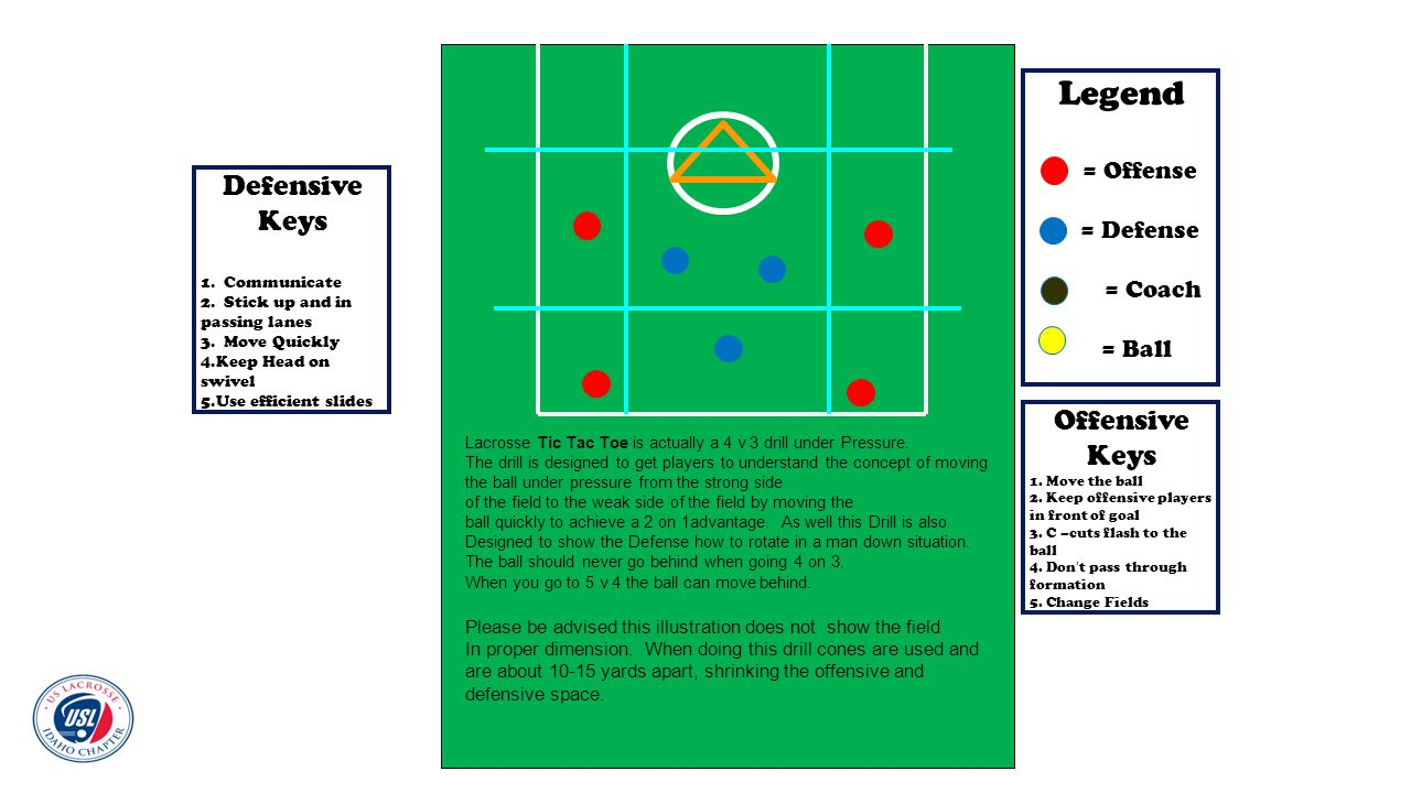 Legend = Offense = Defense = Coach = Ball Lacrosse Tic Tac Toe is actually a 4 v 3 drill under Pressure. The drill is designed to get players to under