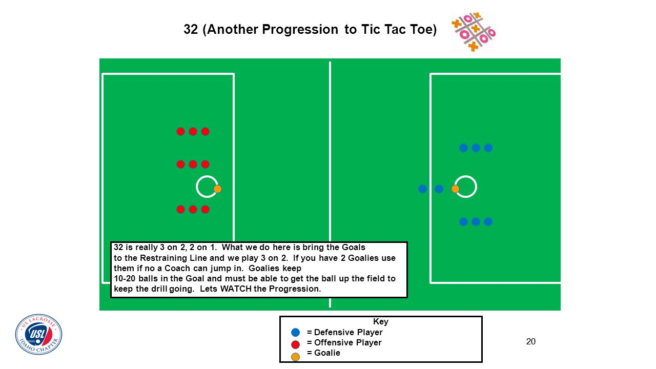 20 32 (Another Progression to Tic Tac Toe) Key = Defensive Player = Offensive Player = Goalie 32 is really 3 on 2, 2 on 1. What we do here is bring th