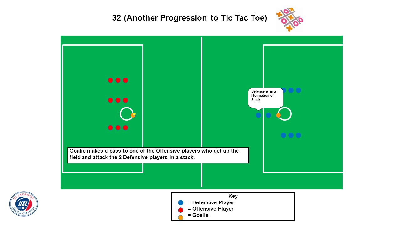 32 (Another Progression to Tic Tac Toe) Key = Defensive Player = Offensive Player = Goalie Goalie makes a pass to one of the Offensive players who get