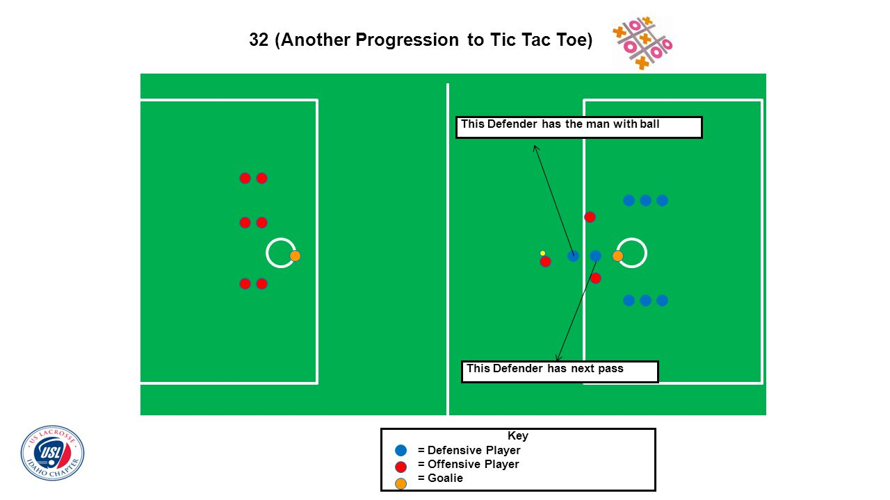 32 (Another Progression to Tic Tac Toe) Key = Defensive Player = Offensive Player = Goalie This Defender has the man with ball This Defender has next