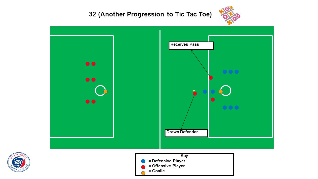 32 (Another Progression to Tic Tac Toe) Key = Defensive Player = Offensive Player = Goalie Receives Pass Draws Defender