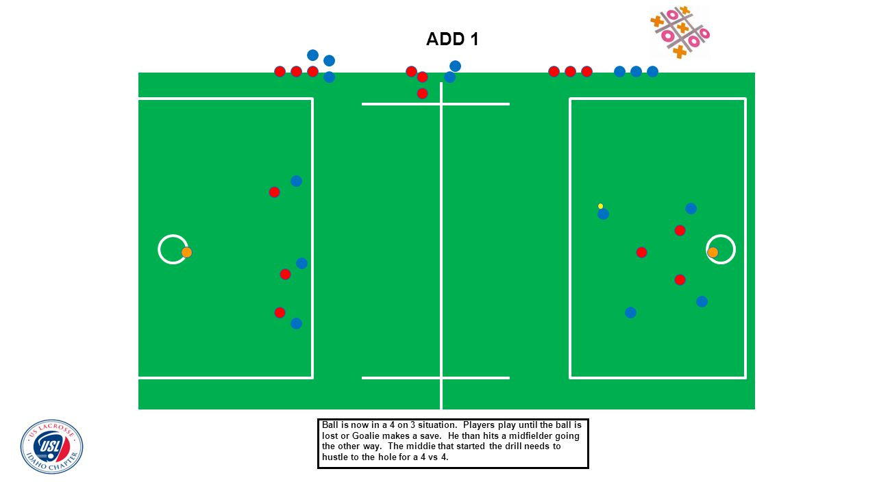 ADD 1 Ball is now in a 4 on 3 situation. Players play until the ball is lost or Goalie makes a save. He than hits a midfielder going the other way. Th