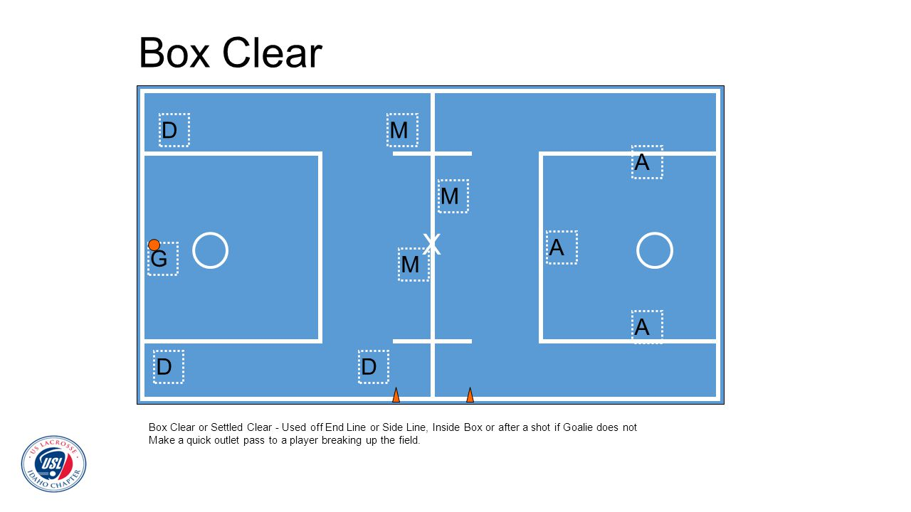 Box Clear Box Clear or Settled Clear - Used off End Line or Side Line, Inside Box or after a shot if Goalie does not Make a quick outlet pass to a pla