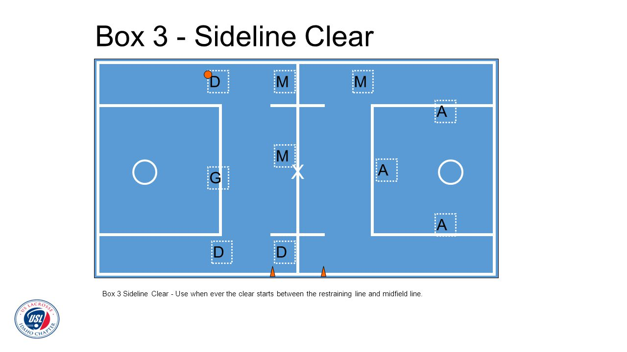 Box 3 - Sideline Clear Box 3 Sideline Clear - Use when ever the clear starts between the restraining line and midfield line. D DD MM M A A A G X