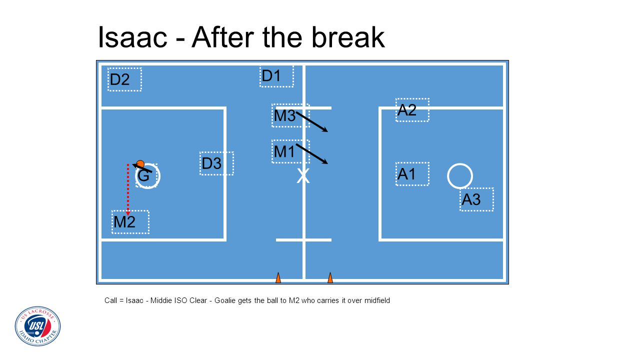 Isaac - After the break Call = Isaac - Middie ISO Clear - Goalie gets the ball to M2 who carries it over midfield D2 A2 A1 A3 G X D3 D1 M2 M3 M1
