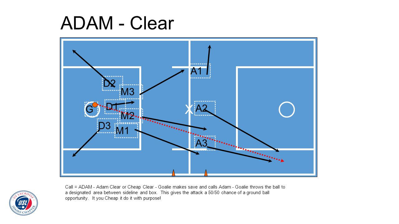 ADAM - Clear Call = ADAM - Adam Clear or Cheap Clear - Goalie makes save and calls Adam - Goalie throws the ball to a designated area between sideline
