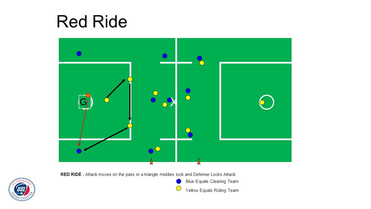 Red Ride RED RIDE - Attack moves on the pass in a triangle middies lock and Defense Locks Attack. G X Blue Equals Clearing Team Yellow Equals Riding T