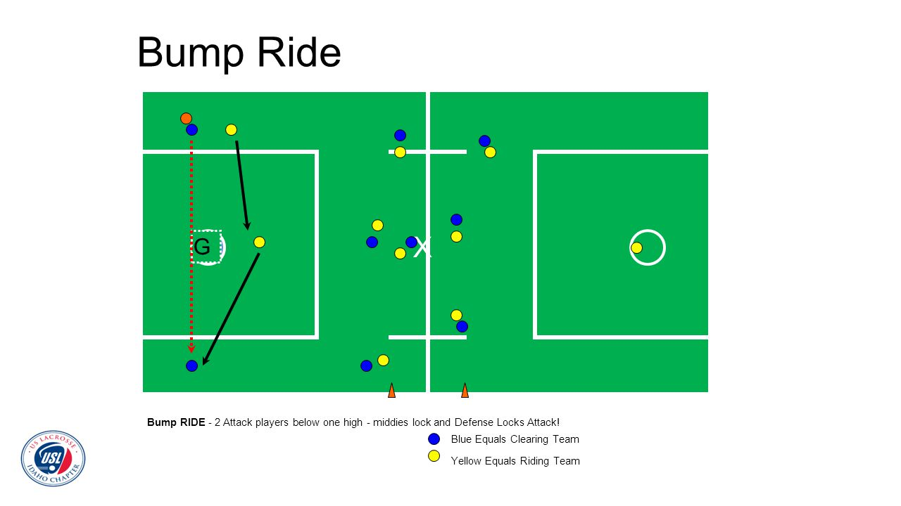 Bump Ride Bump RIDE - 2 Attack players below one high - middies lock and Defense Locks Attack! G X Blue Equals Clearing Team Yellow Equals Riding Team