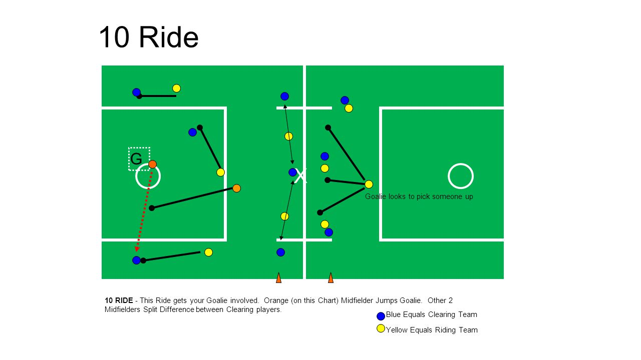 10 Ride 10 RIDE - This Ride gets your Goalie involved. Orange (on this Chart) Midfielder Jumps Goalie. Other 2 Midfielders Split Difference between Cl