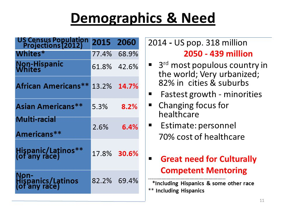 Demographics & Need US Census Population Projections (2012) 2015 2060 Whites* 77.4% 68.9% Non-Hispanic Whites 61.8% 42.6% African Americans** 13.2% 14.7% Asian Americans** 5.3% 8.2% Multi-racial Americans** 2.6% 6.4% Hispanic/Latinos** (of any race) 17.8% 30.6% Non- Hispanics/Latinos (of any race) 82.2% 69.4% 2014 - US pop.