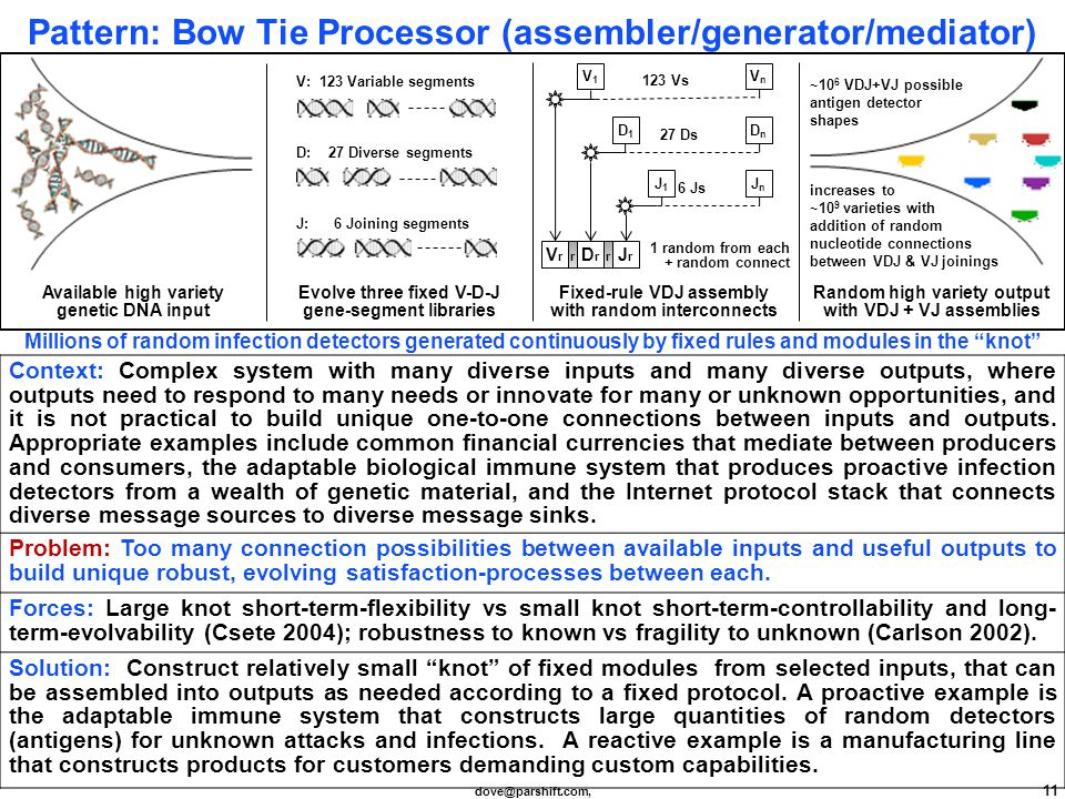 dove@parshift.com, 11 Pattern: Bow Tie Processor (assembler/generator/mediator) Context: Complex system with many diverse inputs and many diverse outputs, where outputs need to respond to many needs or innovate for many or unknown opportunities, and it is not practical to build unique one-to-one connections between inputs and outputs.