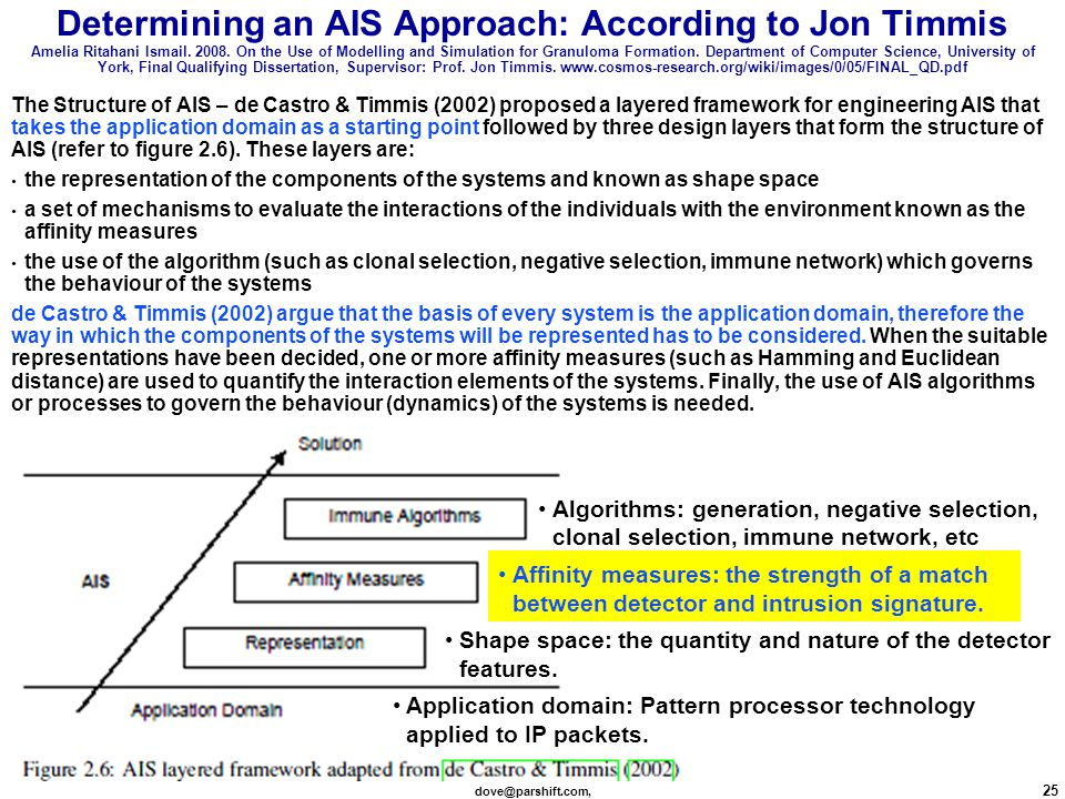 dove@parshift.com, 25 Determining an AIS Approach: According to Jon Timmis Amelia Ritahani Ismail.