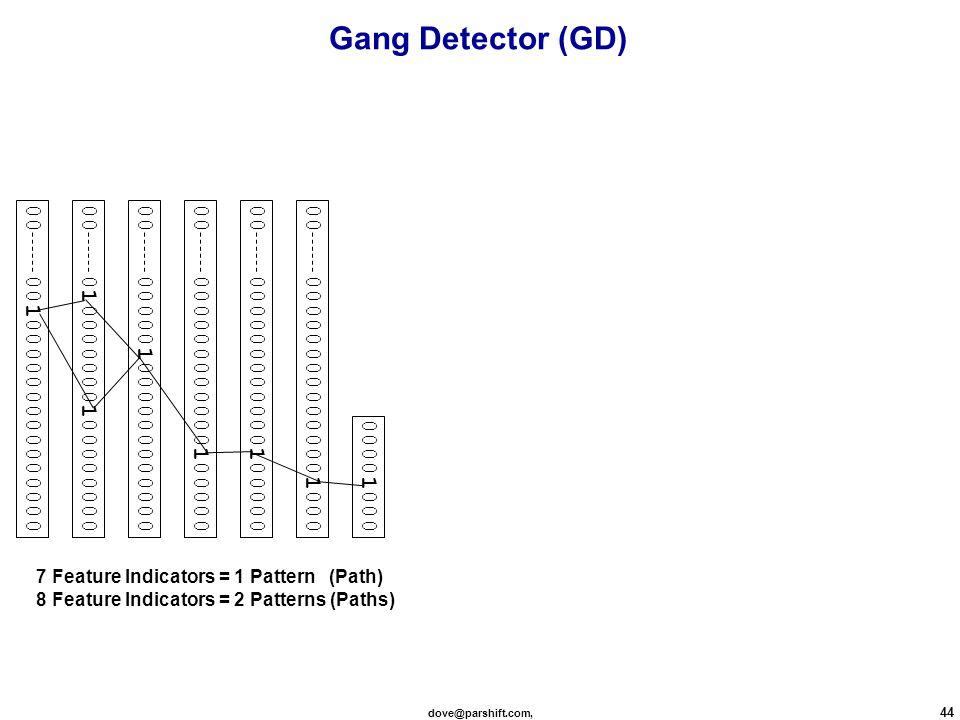 dove@parshift.com, 44 00 ≈ 00000000000000100000 ≈ 000000000000100000 00 ≈ 00000100000000000000 ≈ 01000000010000000000 ≈ 001000000000000000 00001000 7 Feature Indicators = 1 Pattern (Path) 8 Feature Indicators = 2 Patterns (Paths) Gang Detector (GD)