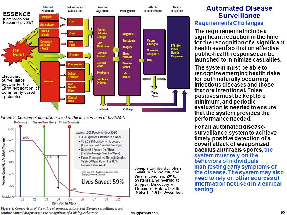 dove@parshift.com, 62 Automated Disease Surveillance Joseph Lombardo, Sheri Lewis, Rich Wojcik, and Wayne Loschen.