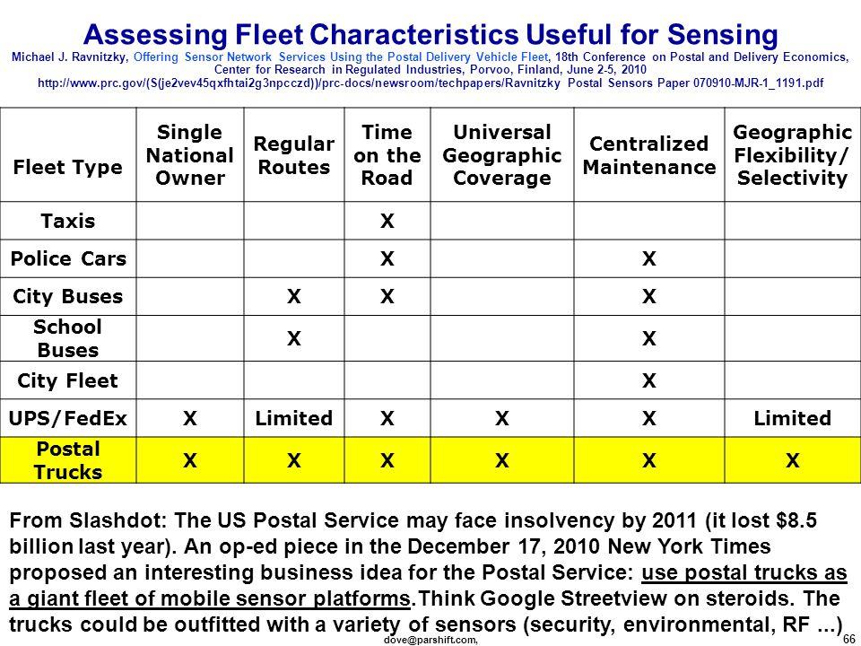 dove@parshift.com, 66 Assessing Fleet Characteristics Useful for Sensing Michael J.