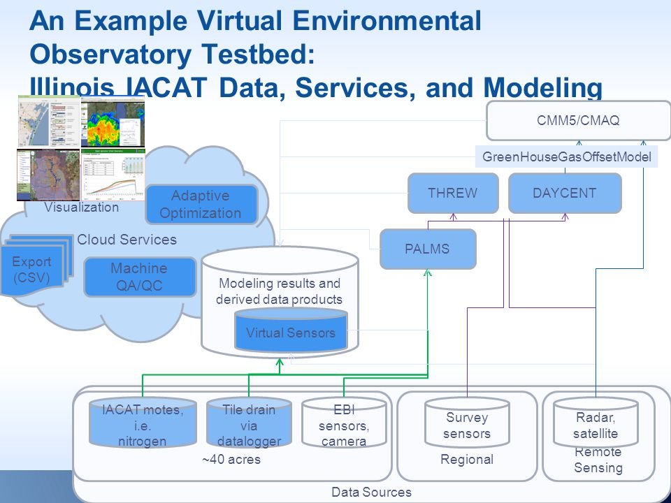 Cloud Services Modeling results and derived data products Data Sources An Example Virtual Environmental Observatory Testbed: Illinois IACAT Data, Services, and Modeling ~40 acres IACAT motes, i.e.