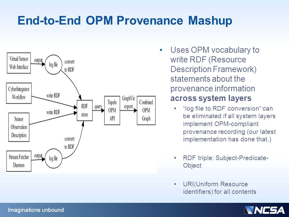 End-to-End OPM Provenance Mashup Uses OPM vocabulary to write RDF (Resource Description Framework) statements about the provenance information across system layers log file to RDF conversion can be eliminated if all system layers implement OPM-compliant provenance recording (our latest implementation has done that.) RDF triple: Subject-Predicate- Object URI(Uniform Resource identifiers) for all contents Imaginations unbound