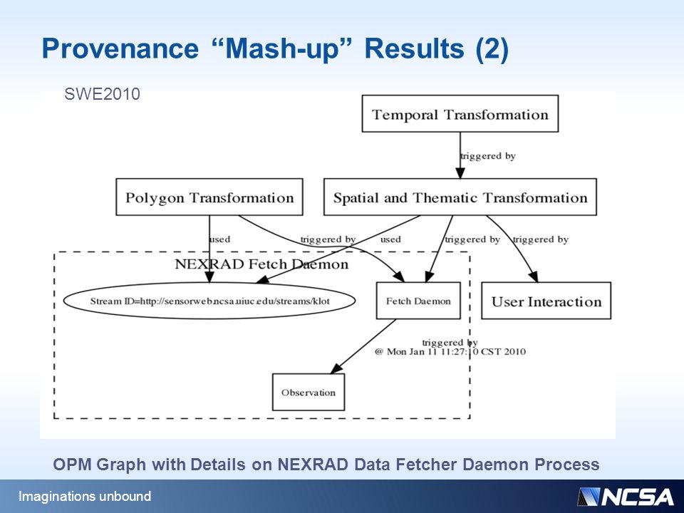 Provenance Mash-up Results (2) Imaginations unbound OPM Graph with Details on NEXRAD Data Fetcher Daemon Process SWE2010