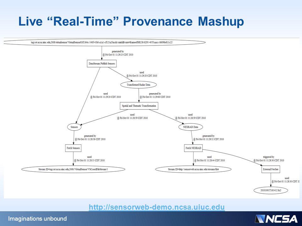 Live Real-Time Provenance Mashup Imaginations unbound http://sensorweb-demo.ncsa.uiuc.edu