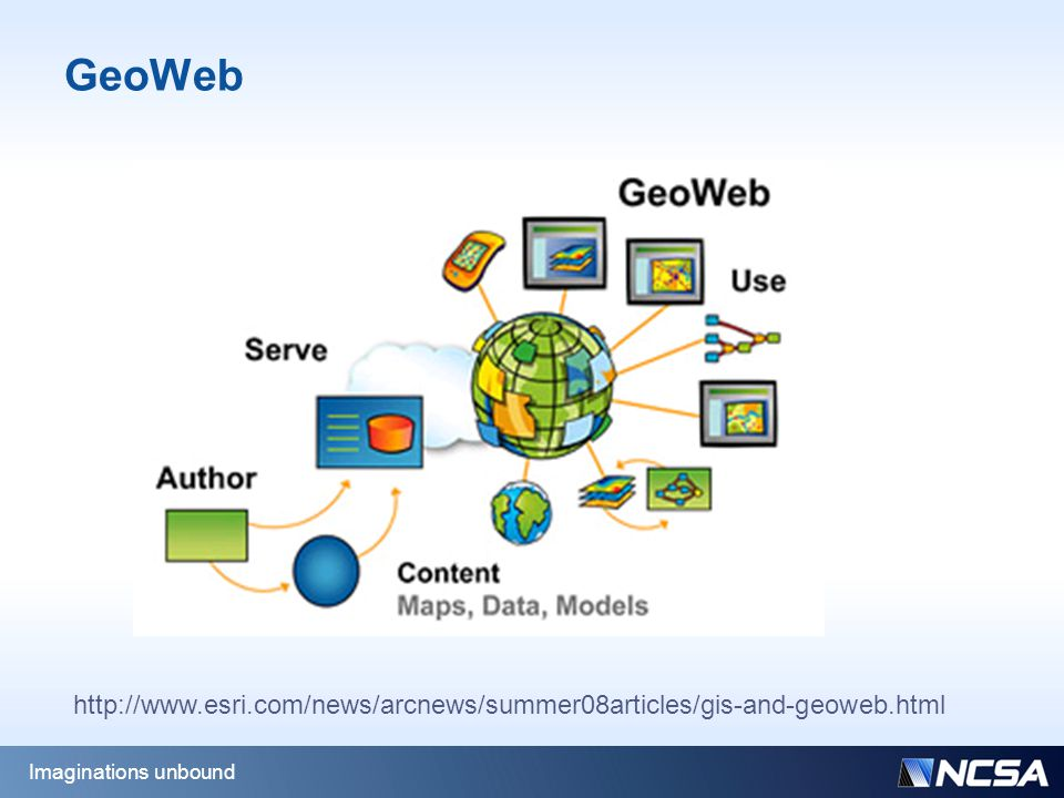 GeoWeb Imaginations unbound http://www.esri.com/news/arcnews/summer08articles/gis-and-geoweb.html