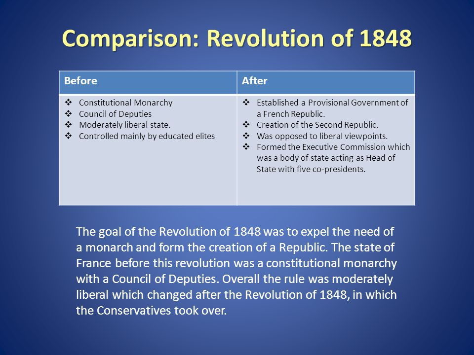 Comparison: Revolution of 1848 BeforeAfter  Constitutional Monarchy  Council of Deputies  Moderately liberal state.