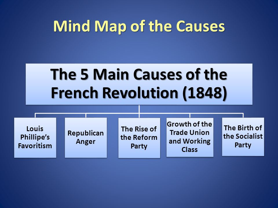 Mind Map of the Causes The 5 Main Causes of the French Revolution (1848) Louis Phillipe's Favoritism Republican Anger The Rise of the Reform Party Growth of the Trade Union and Working Class The Birth of the Socialist Party