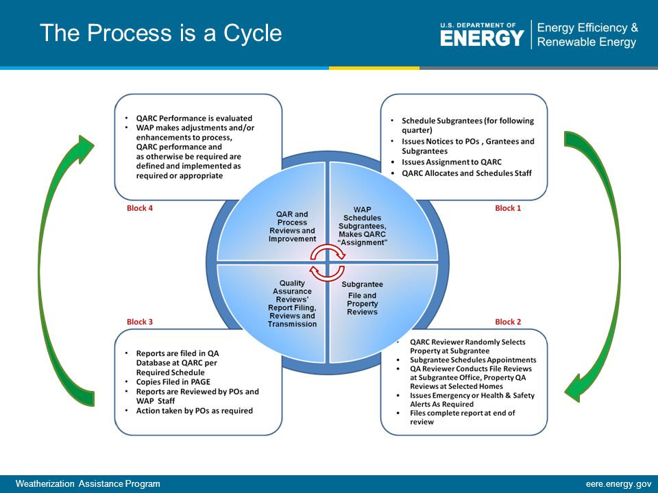 Weatherization Assistance Programeere.energy.gov The Process is a Cycle