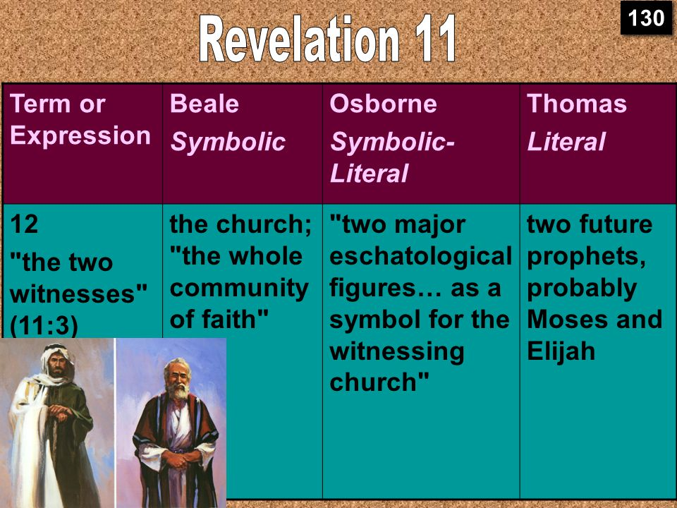 11:3 Two Witnesses Term or Expression Beale Symbolic Osborne Symbolic- Literal Thomas Literal 12 the two witnesses (11:3) the church; the whole community of faith two major eschatological figures… as a symbol for the witnessing church two future prophets, probably Moses and Elijah 130