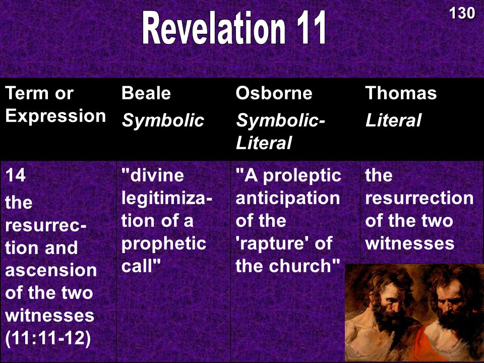 11:11-12 Resurrect Two Witnesses Term or Expression Beale Symbolic Osborne Symbolic- Literal Thomas Literal 14 the resurrec- tion and ascension of the two witnesses (11:11-12) divine legitimiza- tion of a prophetic call A proleptic anticipation of the rapture of the church the resurrection of the two witnesses 130