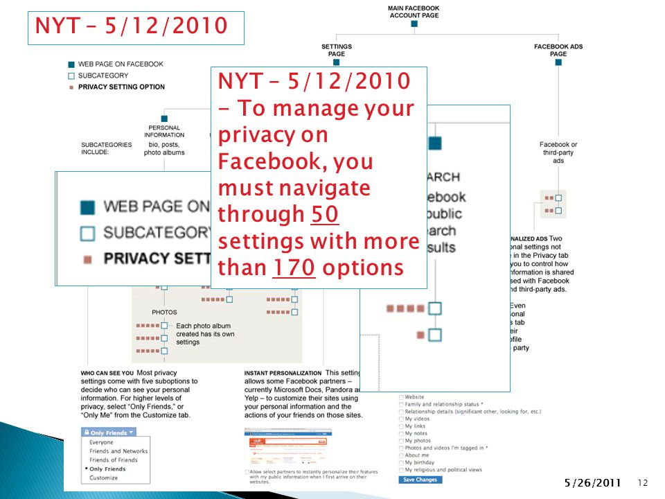 NYMISSA 12 NYT – 5/12/2010 - To manage your privacy on Facebook, you must navigate through 50 settings with more than 170 options 5/26/2011 NYT – 5/12/2010