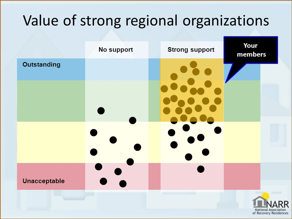 Value of strong regional organizations Outstanding Unacceptable No support Strong support Your members