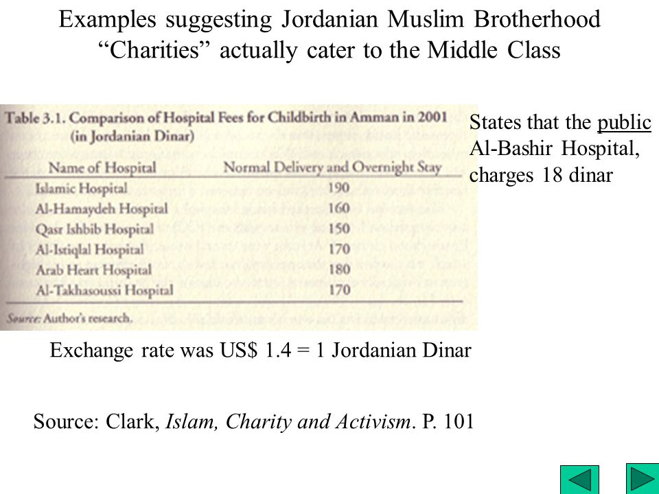 More examples from Clark's book: Exchange rate was US$ 1.4 = 1 Jordanian Dinar Islam, Charity and Activism.