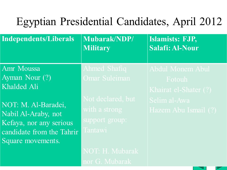 Egyptian Presidential Candidates, April 2012 Independents/LiberalsMubarak/NDP/ Military Islamists: FJP, Salafi: Al-Nour Amr Moussa Ayman Nour ( ) Khalded Ali NOT: M.