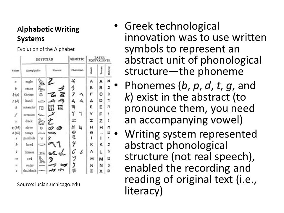 Alphabetic Writing Systems Greek technological innovation was to use written symbols to represent an abstract unit of phonological structure—the phoneme Phonemes (b, p, d, t, g, and k) exist in the abstract (to pronounce them, you need an accompanying vowel) Writing system represented abstract phonological structure (not real speech), enabled the recording and reading of original text (i.e., literacy) Evolution of the Alphabet Source: lucian.uchicago.edu