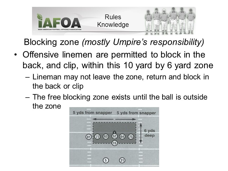 Offensive linemen are permitted to block in the back, and clip, within this 10 yard by 6 yard zone –Lineman may not leave the zone, return and block in the back or clip –The free blocking zone exists until the ball is outside the zone Blocking zone (mostly Umpire's responsibility) Rules Knowledge