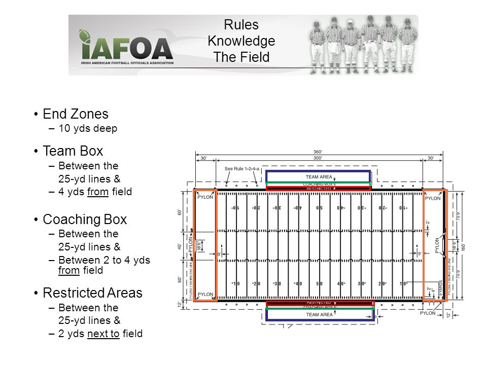 Rules Knowledge The Field End Zones –10 yds deep Team Box –Between the 25-yd lines & –4 yds from field Coaching Box –Between the 25-yd lines & –Between 2 to 4 yds from field Restricted Areas –Between the 25-yd lines & –2 yds next to field