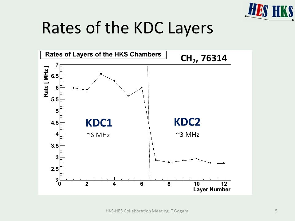 Rates of the KDC Layers CH 2, 76314 KDC1 KDC2 ~3 MHz ~6 MHz HKS-HES Collaboration Meeting, T.Gogami5