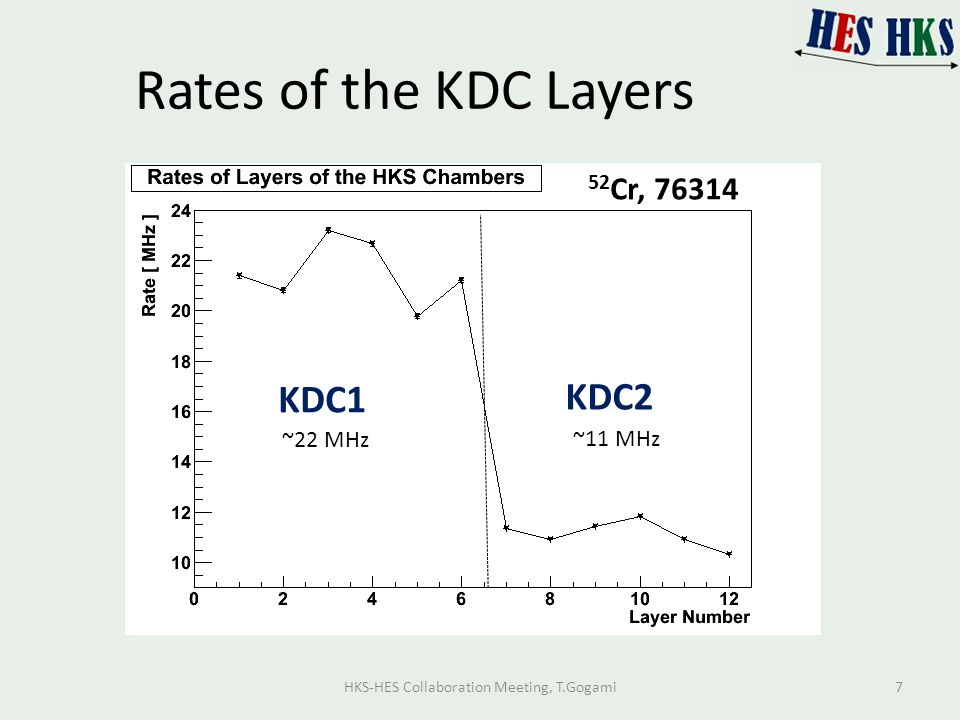 Rates of the KDC Layers 52 Cr, 76314 KDC1 KDC2 ~11 MHz ~22 MHz HKS-HES Collaboration Meeting, T.Gogami7