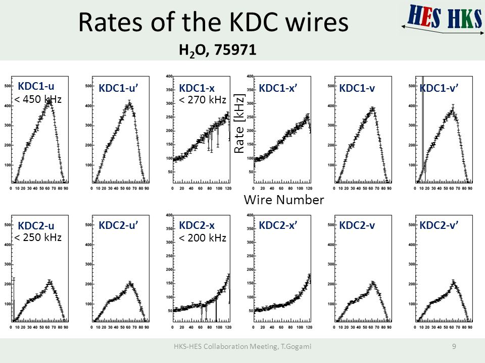 Rates of the KDC wires H 2 O, 75971 Wire Number Rate [kHz] KDC1-u KDC1-u'KDC1-xKDC1-x'KDC1-vKDC1-v' KDC2-u KDC2-u'KDC2-xKDC2-x'KDC2-vKDC2-v' < 450 kHz < 270 kHz < 250 kHz < 200 kHz HKS-HES Collaboration Meeting, T.Gogami9