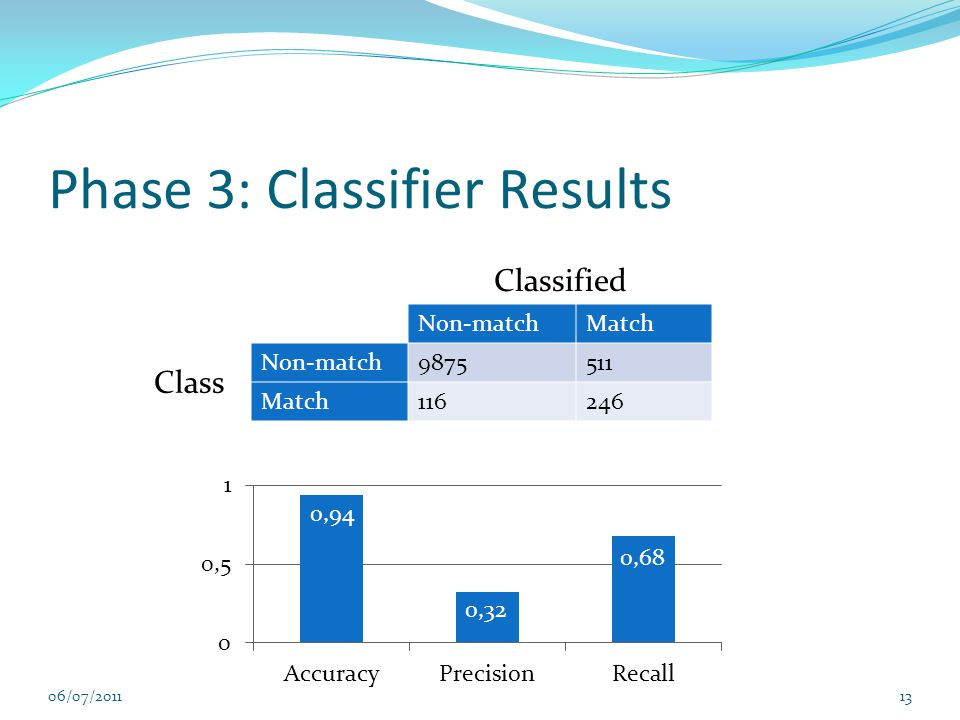 Phase 3: Classifier Results 06/07/201113 Classified Non-matchMatch Class Non-match9875511 Match116246