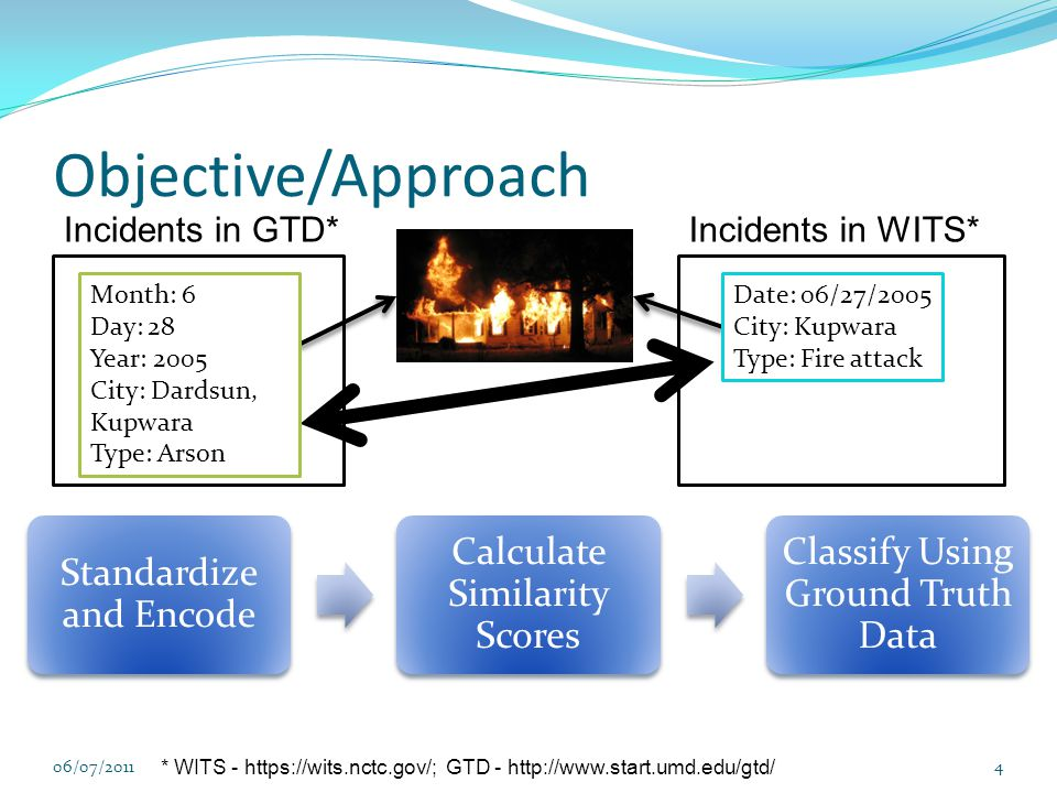 Objective/Approach 06/07/20114 Standardize and Encode Calculate Similarity Scores Classify Using Ground Truth Data * WITS - https://wits.nctc.gov/; GTD - http://www.start.umd.edu/gtd/ Incidents in GTD*Incidents in WITS* Month: 6 Day: 28 Year: 2005 City: Dardsun, Kupwara Type: Arson Date: 06/27/2005 City: Kupwara Type: Fire attack