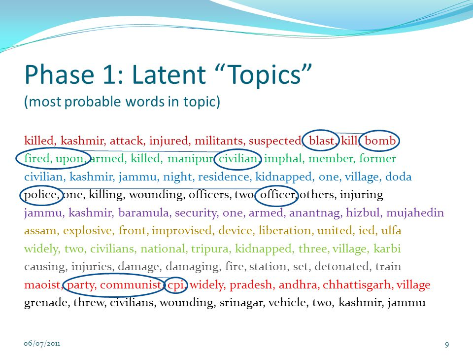 Phase 1: Latent Topics (most probable words in topic) killed, kashmir, attack, injured, militants, suspected, blast, kill, bomb fired, upon, armed, killed, manipur, civilian, imphal, member, former civilian, kashmir, jammu, night, residence, kidnapped, one, village, doda police, one, killing, wounding, officers, two, officer, others, injuring jammu, kashmir, baramula, security, one, armed, anantnag, hizbul, mujahedin assam, explosive, front, improvised, device, liberation, united, ied, ulfa widely, two, civilians, national, tripura, kidnapped, three, village, karbi causing, injuries, damage, damaging, fire, station, set, detonated, train maoist, party, communist, cpi, widely, pradesh, andhra, chhattisgarh, village grenade, threw, civilians, wounding, srinagar, vehicle, two, kashmir, jammu 06/07/201110