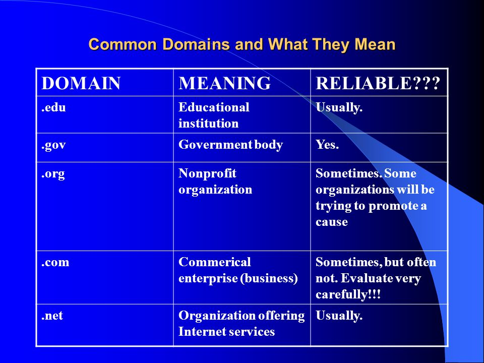 Common Domains and What They Mean DOMAINMEANINGRELIABLE???.eduEducational institution Usually..govGovernment bodyYes..orgNonprofit organization Sometimes.