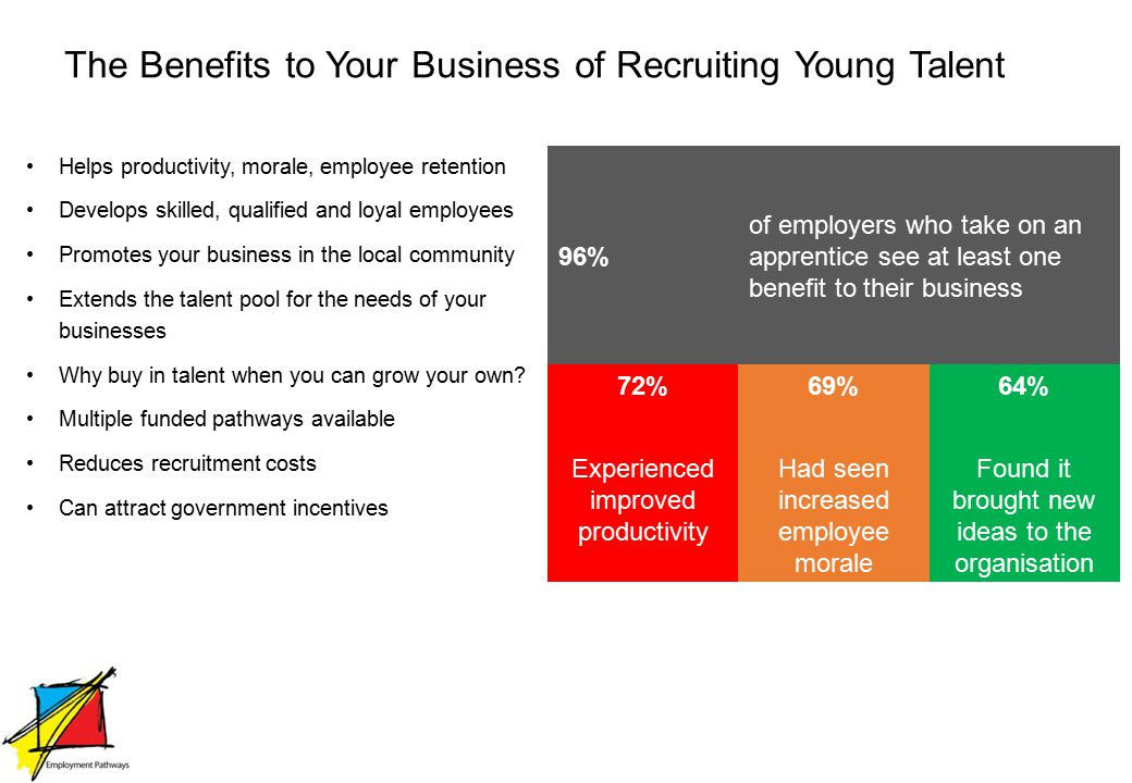 The Benefits to Your Business of Recruiting Young Talent Helps productivity, morale, employee retention Develops skilled, qualified and loyal employees Promotes your business in the local community Extends the talent pool for the needs of your businesses Why buy in talent when you can grow your own.