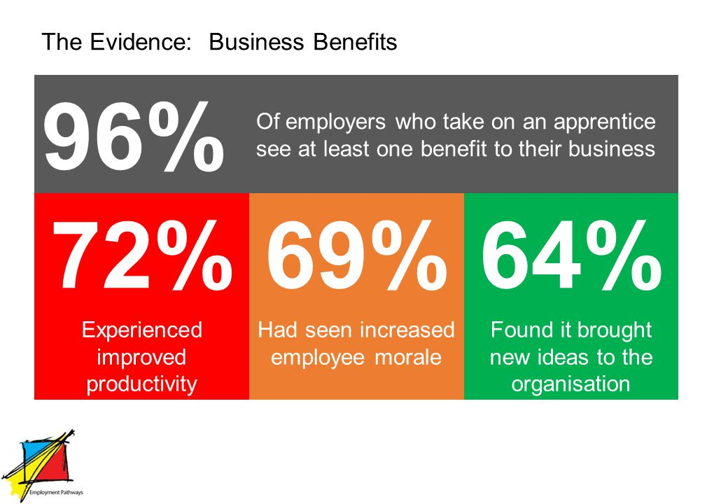 The Evidence: Business Benefits 96% Of employers who take on an apprentice see at least one benefit to their business 72%69%64% Experienced improved productivity Had seen increased employee morale Found it brought new ideas to the organisation