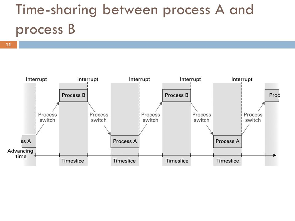 Time-sharing between process A and process B 11