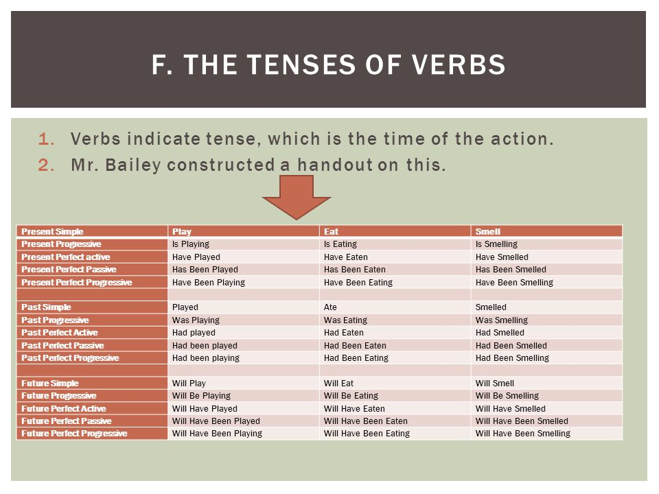1.Verbs indicate tense, which is the time of the action. 2.Mr. Bailey constructed a handout on this. F. THE TENSES OF VERBS Present SimplePlayEatSmell